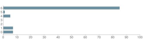 Chart?cht=bhs&chs=500x140&chbh=10&chco=6f92a3&chxt=x,y&chd=t:85,1,5,0,0,7,7&chm=t+85%,333333,0,0,10|t+1%,333333,0,1,10|t+5%,333333,0,2,10|t+0%,333333,0,3,10|t+0%,333333,0,4,10|t+7%,333333,0,5,10|t+7%,333333,0,6,10&chxl=1:|other|indian|hawaiian|asian|hispanic|black|white